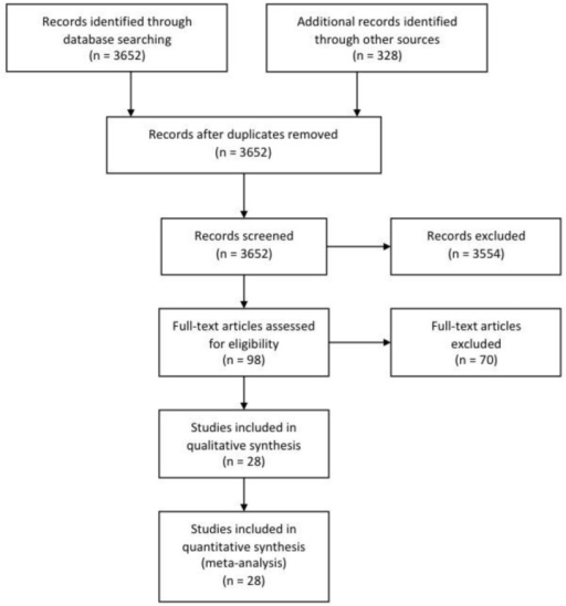 Study Selection Flow Diagram. Flow chart demonstrating the process of study selection. Studies included in quantitative analysis refers to the number of publications from which study groups (n=40) were extracted.