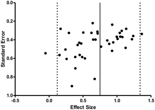 Funnel plot of Cohen's d effect sizes and standard error for the 40 study groups included. Mean effect size represented by the solid bar with upper and lower 95% confidence intervals represented by the dashed lines.
