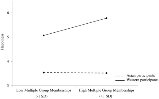 Happiness ratings as a function of multiple group membership and culture in Study 2; N = 137.