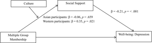 The relationship between multiple group membership and depression is mediated through social support, but only among Western participants. Study 2; N = 137.