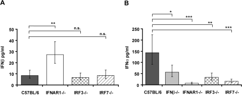 Serum levels of IFN-I in mice deficient in components of the IFN-I signaling pathway.Mice of the indicated genotypes were injected intraperitoneally (i.p.) with 5×106 L. monocytogenes (C57BL/6 n = 25, IFNβ−/− n = 25, IFNAR1−/− n = 24, IRF3−/− n = 25, IRF7−/− n = 20) or PBS as a control (data not shown). After 24 h, serum was collected and ELISAs for IFNβ (A) and IFNα (B) were performed. The data presented here are a summary of several individual experiments with groups of four to five infected mice per genotype. Data representing IFNβ (A) and IFNα (B) concentrations were log-transformed (after adding one) to achieve approximate normality. Linear models with genotype and experiment as fixed effects were fitted using SPSS. Means plus/minus standard errors of wt and mutant genotypes are plotted (after back-transformation). Significant values are indicated by: n.s. not significant p>0.05, * p≤0.05, ** p≤0.01, *** p≤0.001.