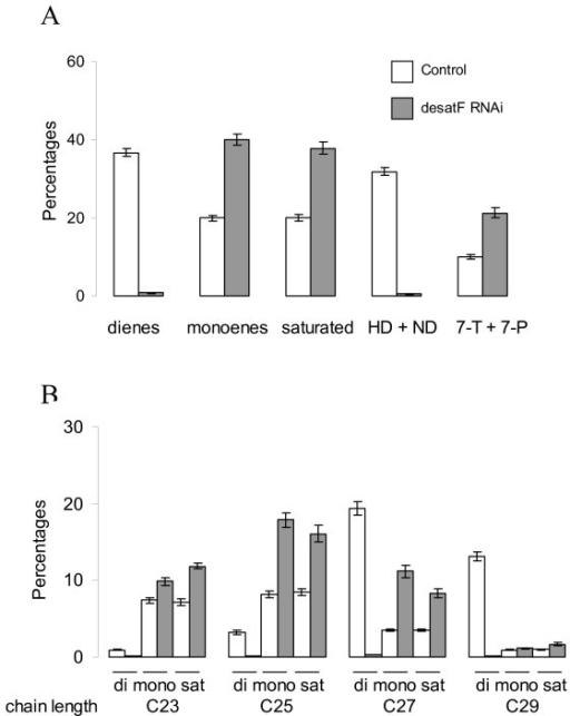 RNAi knock-down of desatF in oenocytes leads to a dramatic decrease in dienes counter-balanced by an increase in monoenes. A. Percentages of different classes of hydrocarbons (dienes, monoenes, saturated, female pheromones, male-type pheromones) B. Percentages of the specific hydrocarbons according to their class and their length. All the hydrocarbon differences between control (1407-GAL4/+) and desatF knocked-down lines (1407-GAL4/UAS-desatF RNAi) were significantly different (P < 0.001, Student's t-test).
