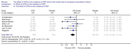 This figure revealed the overall effect of GTN on the incidence of PEP, when all of seven included RCTs are analyzed together.