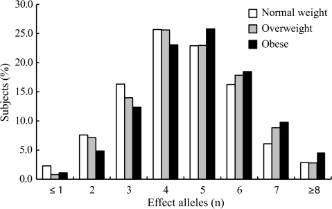 Frequency distribution of the number of effect alleles in normal-weight, overweight, and obese groups.