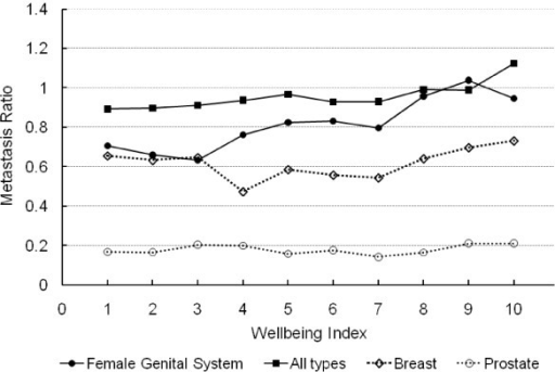 Ratio of metastatic to non-metastatic cases of female genital system, breast, prostate and all types of cancer in relation to WI in 2000. Statistical significance (p < 0.05) was observed for those cancers symbolized by solid (black) markers but not those with blank (white) symbols connected by dashed lines.