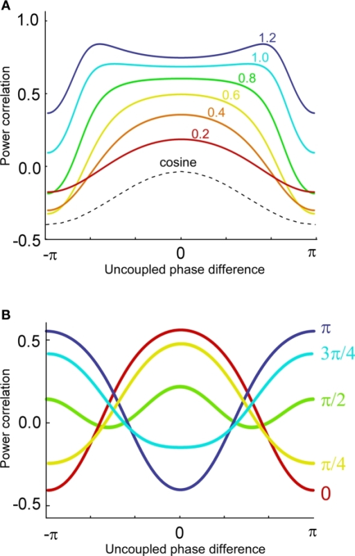 power as a function of dependence Lambert's law states that the no dependence on azimuthal the bidirectional scatter distribution function (bsdf) is the scattered power per unit.