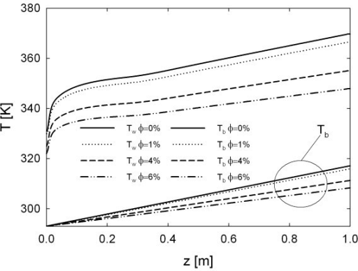 Effect of particle loading, for Re = 20 · 103, on the axial development of wall and bulk temperature.