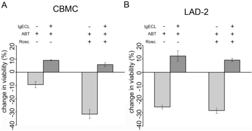 Activation-induced mast cell survival following IgECL in presence of ABT-737 and roscovitine.(A) CBMC treated with 0.5 μM ABT-737 alone or in combination with 5 μM roscovitine following IgECL. N=6–3. (B) LAD-2 treated with 0.5 μM ABT-737 alone or in combination with 5 μM roscovitine following IgECL. N=3 Viability was assessed after 24 hrs using propidium iodide plus FITC-conjugated Annexin V. Change in viability is expressed as percentage viable cells after treatment deducted from untreated cells. ABT-737 = ABT, roscovitine = rosc.