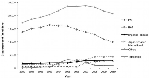 Cigarette sales by volume (in millions) overall and by company in the Czech Republic, 2000–2010.[169]