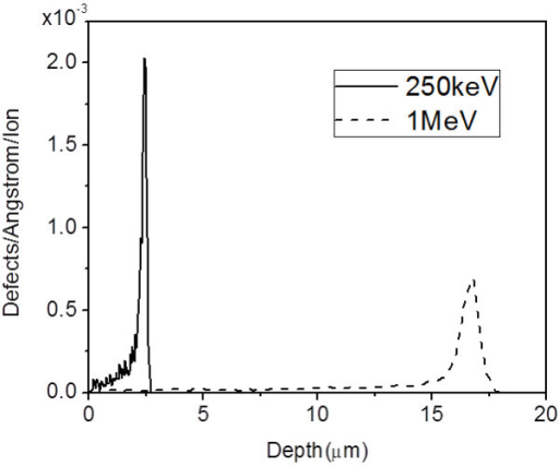 Defect distribution from SRIM calculation. Defect density distribution along the trajectory of ions for 250-keV and 1-MeV protons in silicon.