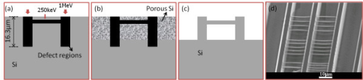 Schematic of fabrication of freestanding silicon wires. (a) Proton beam-writing process and resultant defect distribution in cross-section view. (b) Selective formation of porous silicon in subsequent electrochemical etching. (c) Removal of porous silicon in KOH solution. (d) SEM image of freestanding silicon wires with three different spacings.