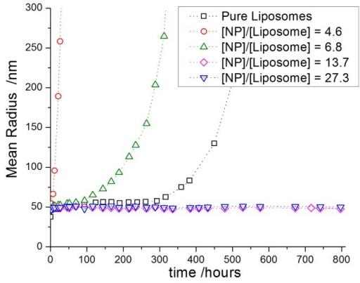 Evolution of the hydrodynamic radius of dipalmitoylphosphatidylcholine (DPPC) vesicles (Rh ≈ 40 nm) decorated with different amount of silica NP (Rh ≈ 8 nm) in water for various ratios of nanoparticle per vesicle (experiment done at 25 °C).