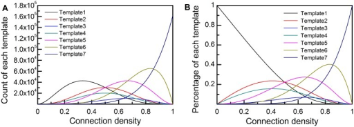 The amount and the percentage of each subgraph template in a randomized network with N = 100.(A) The change of the count of each subgraph template, with the connection density . (B) The change of the percentage of each subgraph template with .