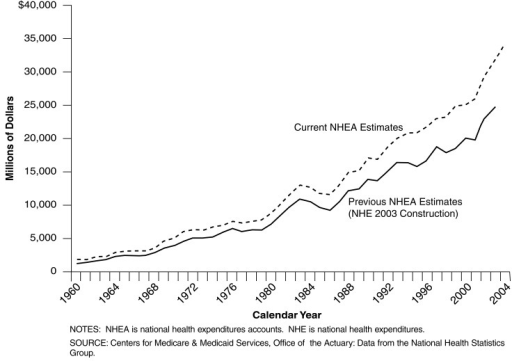 Estimates of Investment in Medical Structures: Calendar Years 1960-2004