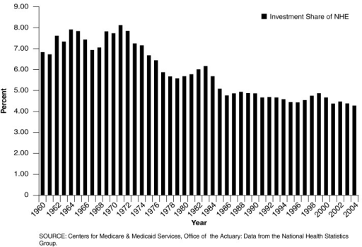 Investment in Medical Sector Structures, Equipment and Software as a Share of Total National Health Expenditures (NHE): 1960-2004