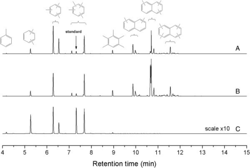 GC/MS analysis of trapped organic compounds in different catalysts. Spent catalysts of MgHZ-50 (A), MgHZ-100 (B), and MgHZ-360 (C).