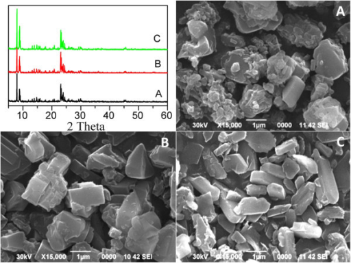 Powder XRD patterns and SEM images of as-prepared MgHZ catalysts. Top left, powder XRD patterns; SEM images of as-prepared MgHZ catalysts with Si/Al ratios 50 (A), 100 (B), and 360 (C).