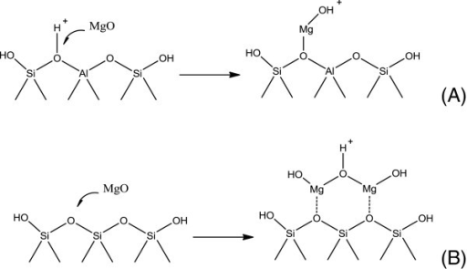 Two types of MgO interaction (A, B) with acidic bridging hydroxyl groups.