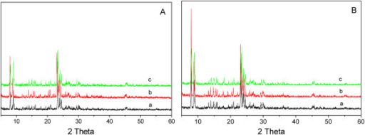 Powder XRD patterns of spent (A) and regenerated catalysts (B). a, MgHZ-50; b, MgHZ-100; c, MgHZ-360.