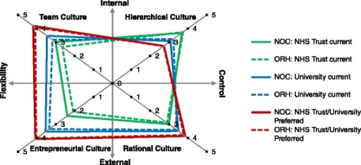 Organisational culture profiles of the current (pre-merger) cultures at the two merging NHS Trusts, University clinical departments, and the preferred future NHS Trust/University culture, according to 2010 (ORH) and 2011 (NOC) organisational culture surveys. The preferred future NHS Trust/University culture refers to the culture that should be developed across the clinical and academic enterprises in the next five years to more successfully pursue the shared mission of academic medicine.