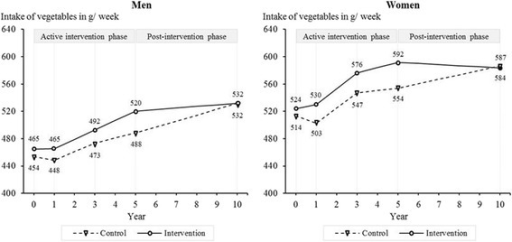 Intake of vegetables among women and men from baseline to 10-year follow-up.Note: Results are adjusted for baseline age, living with a partner, education, employment, physical activity, alcohol consumption, smoking, self-rated health, and self-rated risk of IHD associated with dietary habits. Year 0 = baseline.