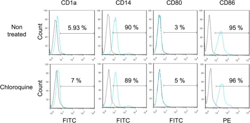 Monocytes do not differentiate during pharmacological reactivation of HCMV.After 7 days of treatment with chloroquine, monocytes were examined by FACS for the surface expression of CD1a, CD14, CD80 and CD86, analyzing results with the FlowJo software. Graphs are representative of experiments performed with cells from three different HCMV-seropositive donors.DOI:http://dx.doi.org/10.7554/eLife.06068.025