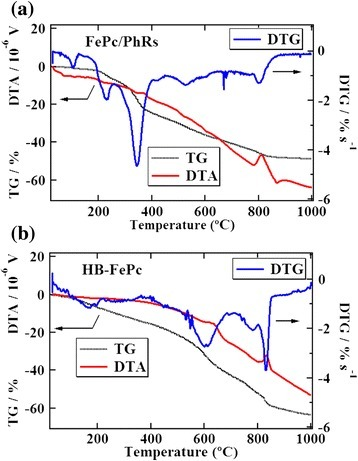 TG/DTA and DTG curves. (a) FePc/PhRs and (b) HB-FePc precursor.