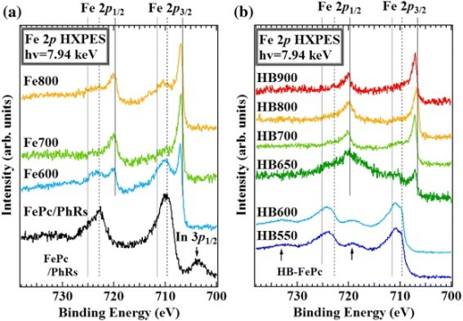 Fe 2p HXPES spectra. (a) FePc/PhRs and (b) HB-FePc catalysts. Solid, dashed, and dotted lines show the binding energies of Fe metal, Fe2+, and Fe3+, respectively. The arrows indicate satellite peaks of Fe2O3 2p3/2 and 2p1/2, which emerge approximately 8 eV above pristine peaks [31]. In the spectrum of the FePc/PhRs precursor, a peak from In 3p1/2 is observed.