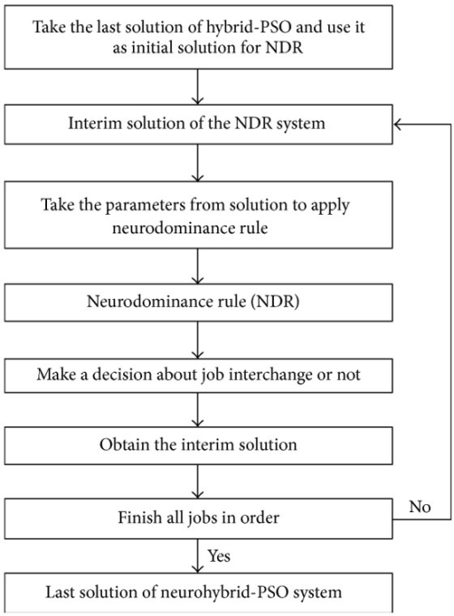 How neurodominance rule works as a part of neurohybrid-PSO solution system.