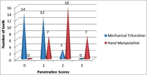 Penetration score of mechanical trituration and hand manipulation.