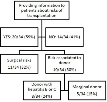 Flow chart of information proposed by associations to patients about the risks of transplantation.