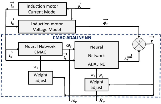Cerebellar model articulation controller (CMAC)-adaptive linear neuron (ADALINE) structure for the parameter estimator.