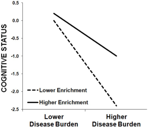 This schematic demonstrates the protective effect of enrichment against cognitive impairment in MS patients, whereby the negative relationship between cognitive status (y-axis) and MS disease burden (x-axis) is stronger among patients with lower enrichment (dashed line) relative to patients with higher enrichment (solid line). That is, higher enrichment attenuates the negative effect of MS disease burden on cognitive status. (Note that this schematic was not derived from actual data, but instead represents the typical pattern of results we have observed previously.)