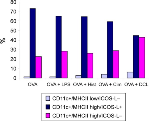 Effect of LPS, histamine, and its antagonists (cimetidine and DCL) on phenotypic characterization (CD11c, MHC class II, and ICOS-L) of OVA-pulsed BMDCs.Abbreviations: BMDCs, bone marrow-derived dendritic cells; Cim, cimetidine; DCL, descarboethoxyloratadine; Hist, histamine; ICOS-L, inducible costimulator ligand; LPS, lipopolysaccharide; MHC, major histocompatibility complex; OVA, ovalbumin.