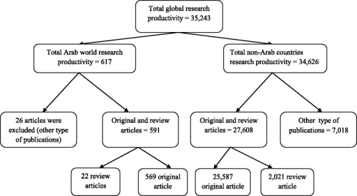 Diagrammatic representation of global research productivity profiles in leading journals of integrative and complementary medicine