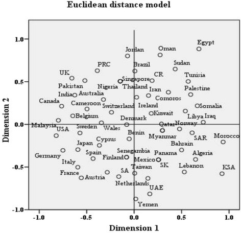 Multidimensional scaling (MDS) for collaboration profile for Arab countries using Euclidean distance model