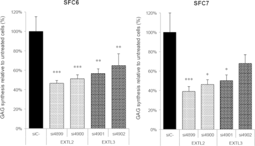 Inhibition of GAG synthesis.SFC6 and SFC7 fibroblasts were transfected with all four siRNAs and a negative control siRNA and after 3 days incorporation of 35S sodium sulfate was analysed. Results for both patients are the mean ± standard error of three experiments performed in quadruplicate and are expressed as disintegrations per minute per μg of DNA. Differences between EXTL siRNAs with respect to negative control siRNA were evaluated using the non-parametric Mann-Whitney U test, and statistical significance was set at p < 0.05 (*), p < 0.01 (**) or p < 0.001 (***).