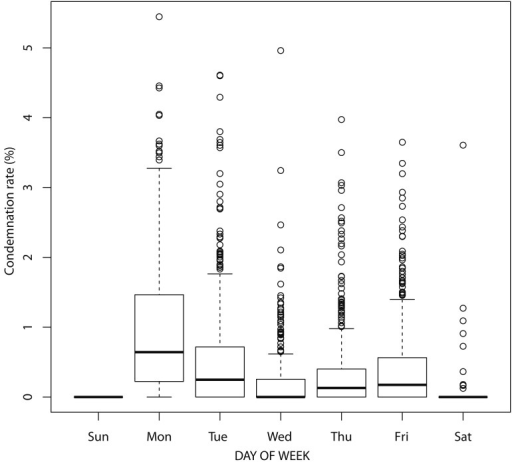 Box plot showing the rate of condemnation per day.