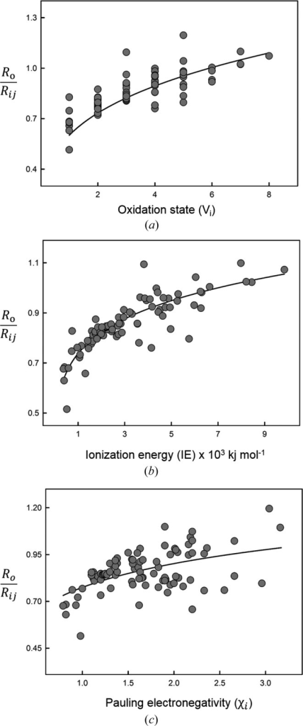 Relation between bond-valence parameter Ro divided by mean bond length and (a) oxidation state, (b) ionization energy and (c) Pauling electronegativity.