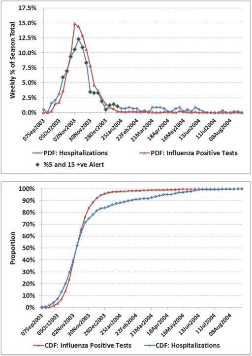 a) Weekly number of influenza positive tests and influenza admissions to hospital for the Prairies region, 2003/04 season. b) Corresponding cumulative distribution functions (CDF).The two time series are in close agreement with a correlation coefficient (r) of 0.97 (95% CI: 0.94, 0.98). However, influenza hospital admissions continued for many months after the epidemic subsided in this region, and the impact of these later admissions is highlighted by the CDF comparison. As a result, the average date of hospital admissions lagged influenza positive tests by an average of 12 days. This season is of interest due to the early epidemic peak (week of Nov 9, 2003). The pre-peak alert period is 4 weeks (the first alert was set based on laboratory data for the week of Sept 28, with the alert period starting operationally in the week of Oct 12), well ahead of peak influenza activity for the region, thereby providing significant advanced warning at a key time.
