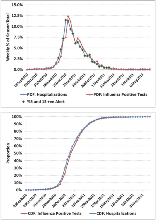 a) Weekly number of influenza positive tests and influenza admissions to hospital for the Ontario, 2010/11 season. b) Corresponding cumulative distribution functions (CDF).In this example, influenza admissions peaked in the last week of 2010 and first week of 2011, a time when resource planning can be more critical. The alert set based on laboratory data for the week of Nov 21 and available operationally the week of Dec 5, would have provided a 3 week notice of peak influenza activity.