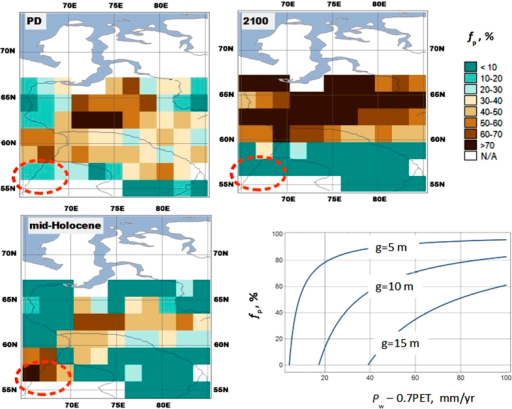The fraction of land that could be occupied by peatlands under present climate (upper left corner), mid-Holocene climate (lower left corner), and climate in 2100 following the RCP 8.5 scenario (upper right corner), and for a given value of WPE (lower right corner), when P/PET = 1.2, and the length of the warm period is 5 months.The dashed orange line encircles the area within the Tobol river basin where fP simulated for mid-Holocene climate exceeds the present level. The fraction of land that could be occupied by peatlands under LGM climate is not shown, because it has spatially uniform value that equals zero. Made with MapWindow 4.8.8 (http://www.mapwindow.org/), Natural Earth public domain map data (http://www.naturalearthdata.com/about/terms-of-use/), and map colors from www.ColorBrewer.org.
