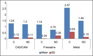 Mean and standard deviation of bonding strength (in MPa) between surface conditioned (C) and nonconditioned specimens (NC)