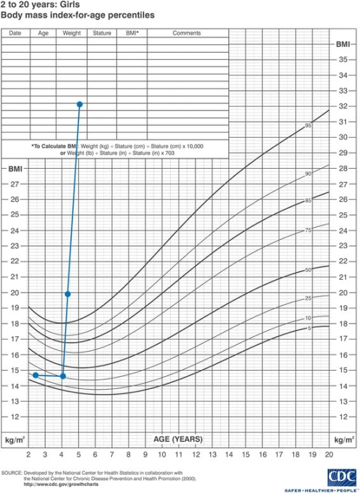 A growth chart showing body mass index for age