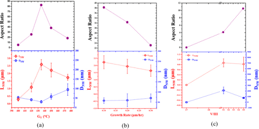 Aspect ratio (top), length (LNW) and diameter (DNW) (bottom) of InAs nanowires grown on graphitic substrate as a function of varied growth temperature (TG) (a); growth rate (b) and V/III flux ratio (c).