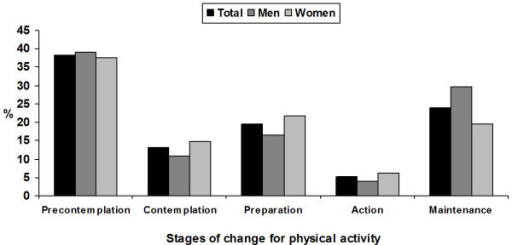 Prevalence of the stages of change for physical activity in the overall sample and stratified by sex. Pelotas, Brazil, 2005.