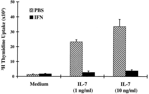 IL-7 responses of bone marrow cells from PBS- and IFN-α2/α1–treated mice. Bone marrow cells were cultured with different  concentrations of IL-7 for 72 h, and pulsed with [3H]thymidine for the final 8 h. Results are shown as mean cpm (±SD) from triplicate or quadruplicate cultures.