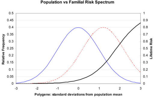 Under the multiplicative polygenic model and the logistic model for lifetime risk of breast cancer, risk is assumed to be due to the multiplicative actions of many 'polygenes' that are assumed to have a normal distribution across the population. The relative frequency is indicated by the solid blue line scaled to the left-hand vertical axis. The lifetime risk (cumulative risk to age 75 years) for women in the general population (assumed to be, on average, 11%) increases logistically, as indicated by the solid black line scaled to the right-hand vertical axis. For women with a strong family history, their polygene distribution is shifted to the right by a little more than one standard deviation such that they have, on average, a three-fold increased risk. Their relative frequency is indicated by the dotted red line scaled to the left-hand vertical axis.