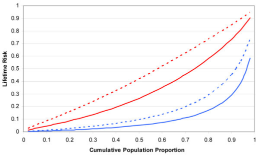 Under the multiplicative polygenic model and the logistic model for lifetime risk of breast cancer (Figure 2), the distribution of lifetime risk is shown as a function of the cumulative proportion of the population. For the great majority of women in the population (indicated by the solid blue line), their lifetime risk is low (for example, 70% have a lifetime risk below the population average of 11%) and less than 10% have a lifetime risk in excess of 40%. For randomly selected women with a genetic variant associated with, on average, a 2-fold increased risk (indicated by the dashed blue line), the median lifetime risk is about the average population risk and about one-quarter have a lifetime risk in excess of 40%. For women with a strong family history equivalent to a 3-fold increased risk (indicated by the solid red line), nearly 80% are above average population risk and nearly half have a lifetime risk in excess of 40%. For those with a strong family history who also have a genetic variant associated with, on average, a 2-fold increased risk (indicated by the dashed red line), 90% are above population average risk and over 70% have a lifetime risk in excess of 40%.