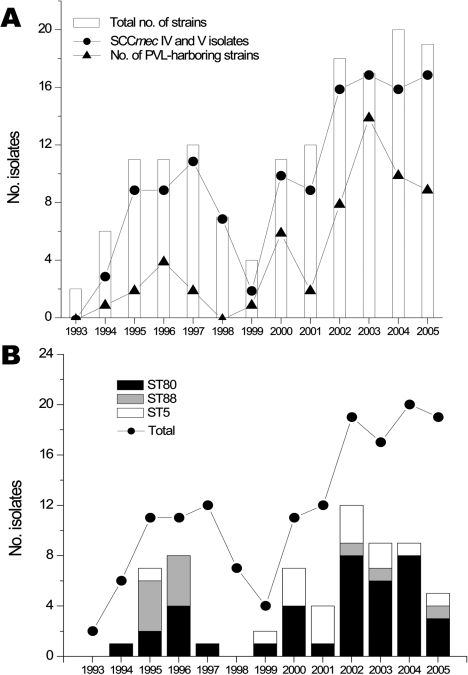 Incidence of non–multidrug-resistant methicillin-resistant Staphylococcus aureus (MRSA) strains, Geneva, Switzerland, 1993–2005. A) Number of strains collected since 1993 showing an atypical multidrug-susceptible phenotype (white bars). Also shown are the number of SCCmec IV and V (circles) isolates and number of strains containing Panton-Valentine leukocidin (PVL) (triangles). B) Evolution of the 3 most abundant clonotypes (ST80, ST88, and ST5). Despite a constant number of strains isolated since 2002, the proportion of these clones has decreased, which suggests increasing diversity of clones in our population of community acquired–MRSA.